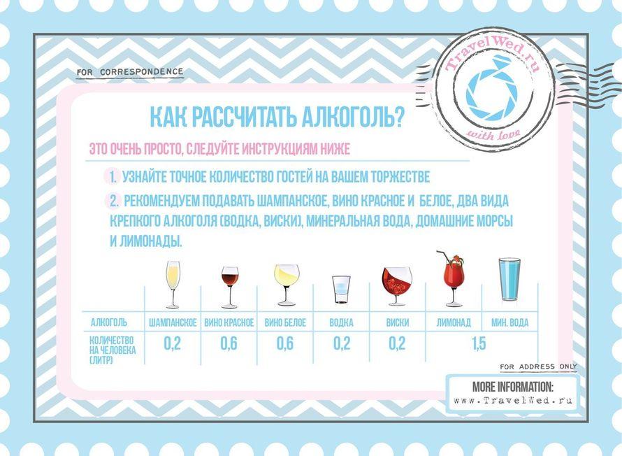 Как рассчитать алкоголь на свадьбу калькулятор